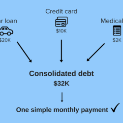 Understand The Concept Of Chapter 13 And Chapter 7 In Debt Settlement