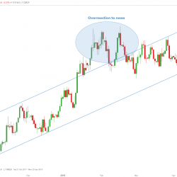 The Basics Of Technical Analysis In Forex